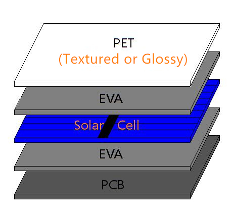 PET laminated solar panel layers